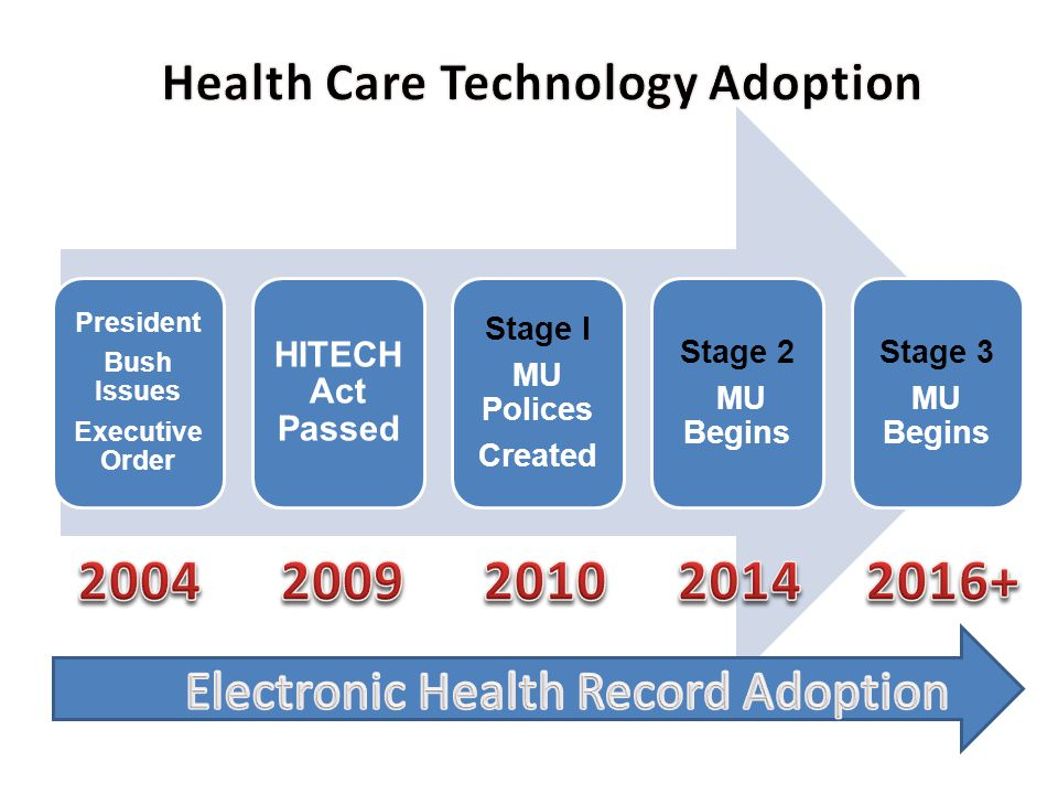 Health Care Technology Adoption