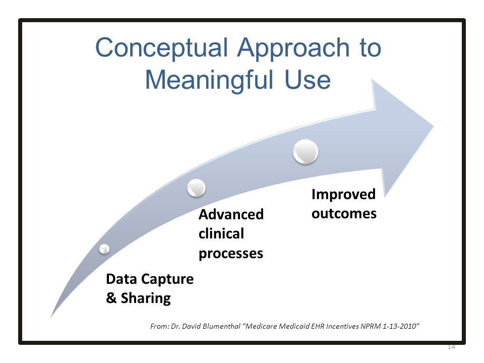 Conceptual Approach to Meaningful Use