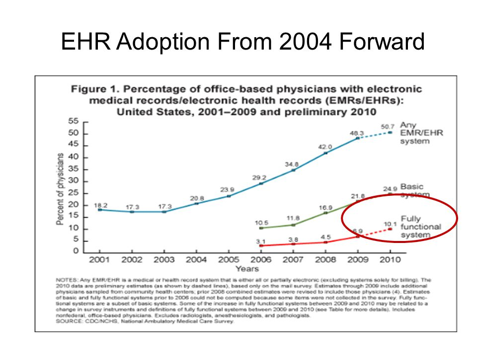 EHR Adoption From 2004 Forward