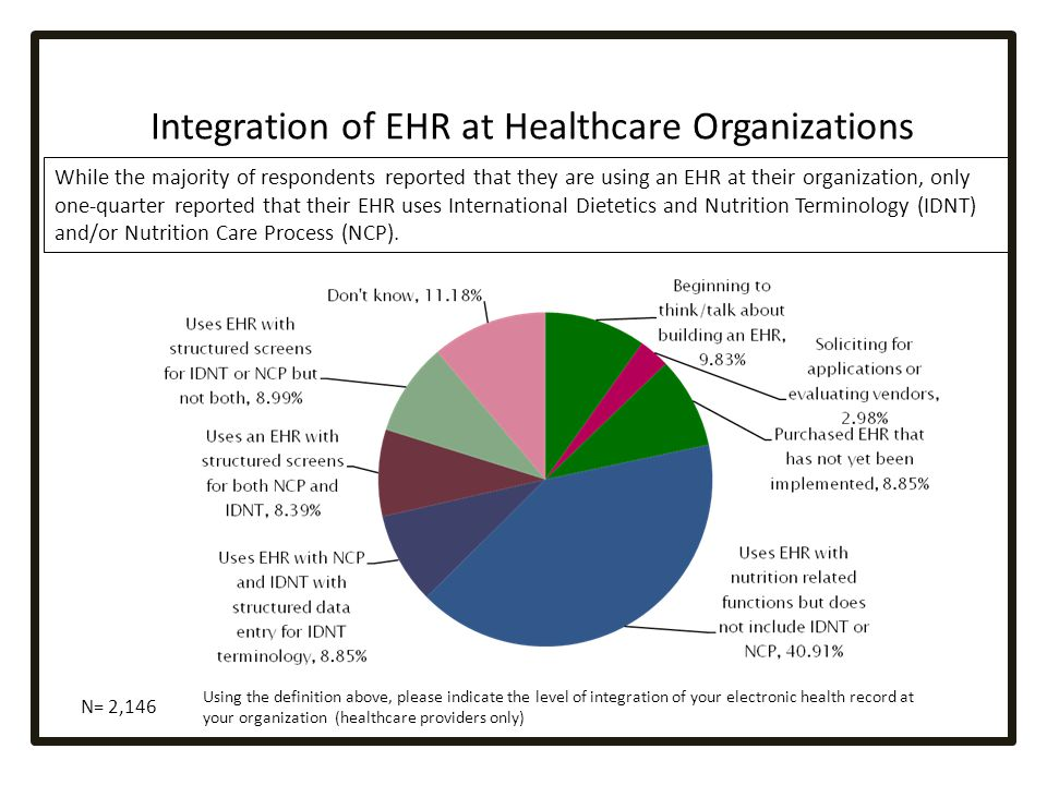 Integration of EHR at Healthcare Organizations