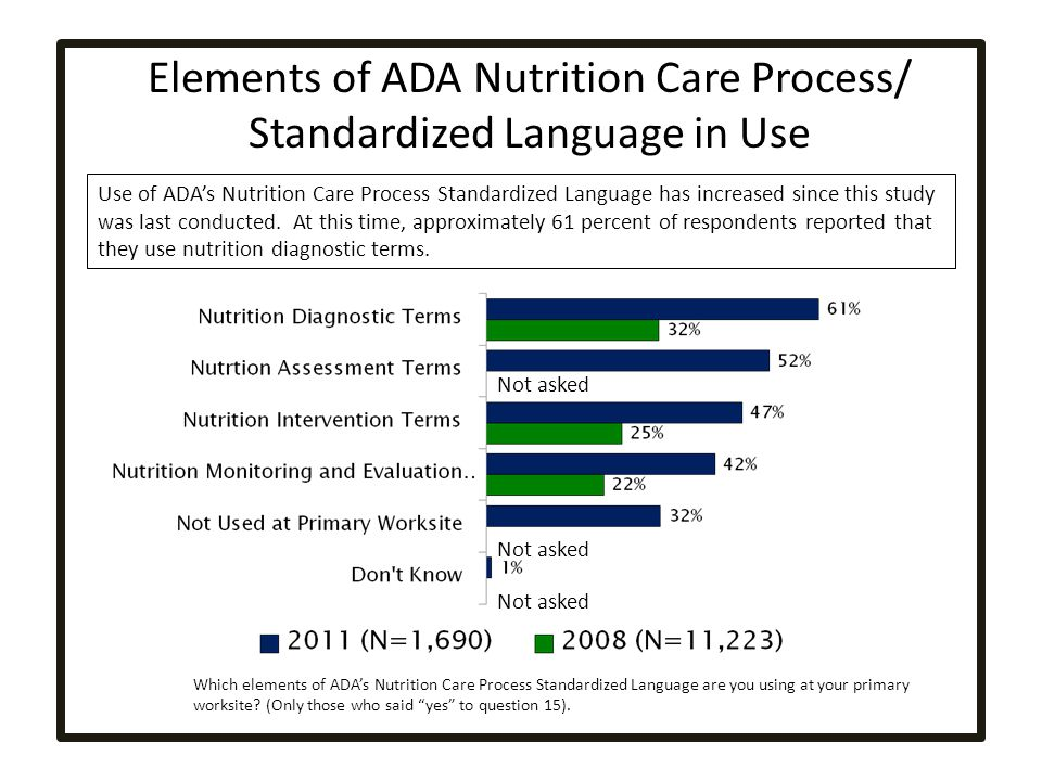 Elements of ADA Nutrition Care Process/ Standardized Language in Use