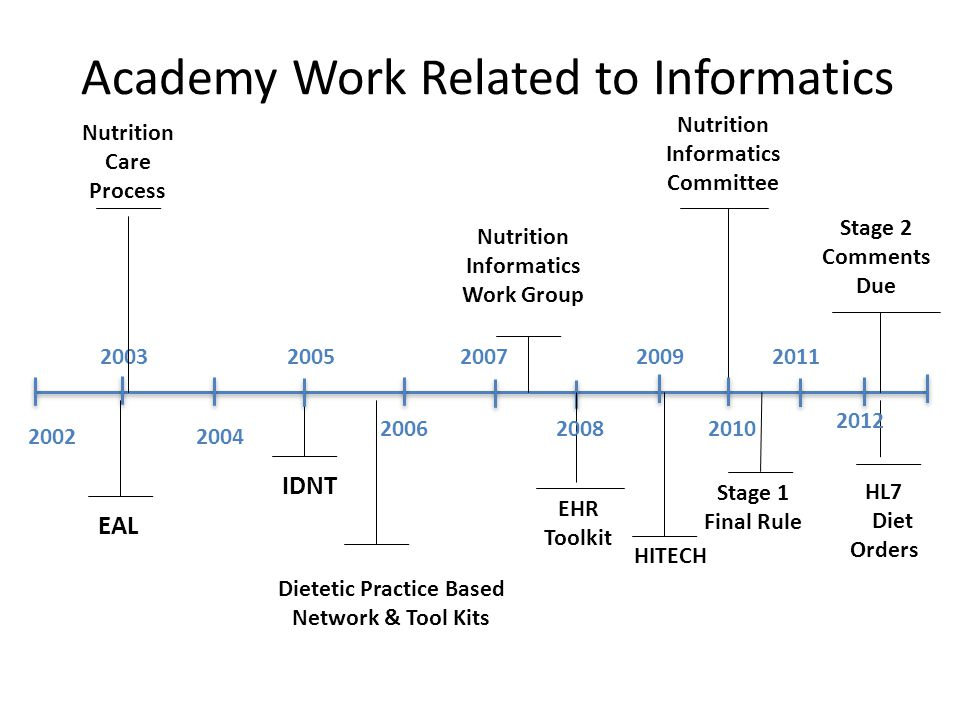 Academy Work Related to Informatics