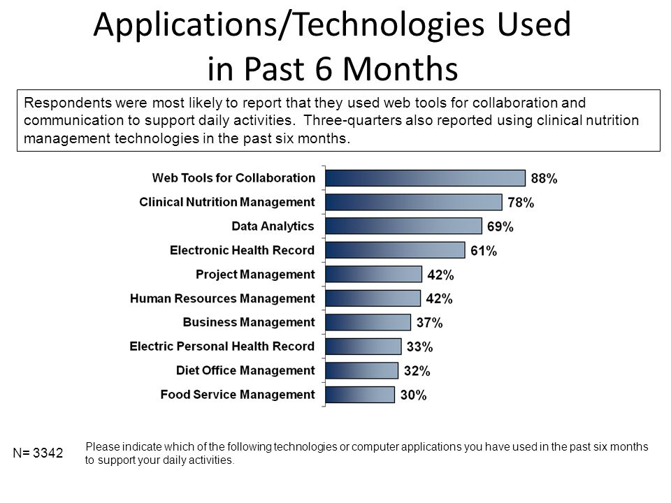 Applications/Technologies Used in Past 6 Months