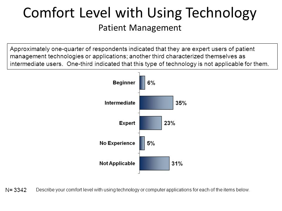 Comfort Level with Using Technology Patient Management