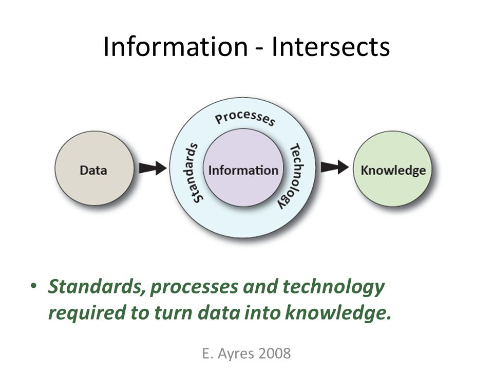 Information - Intersects