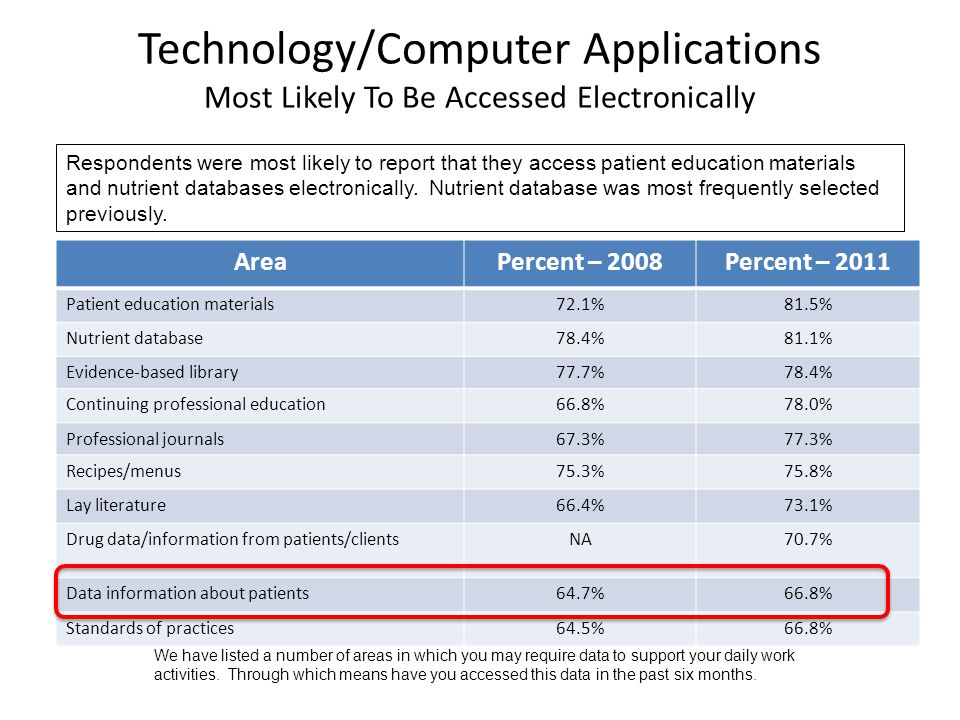 Technology/Computer Applications Most Likely To Be Accessed Electronically