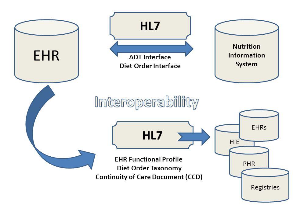 EHR Interoperability HL7 HL7 Nutrition Information System