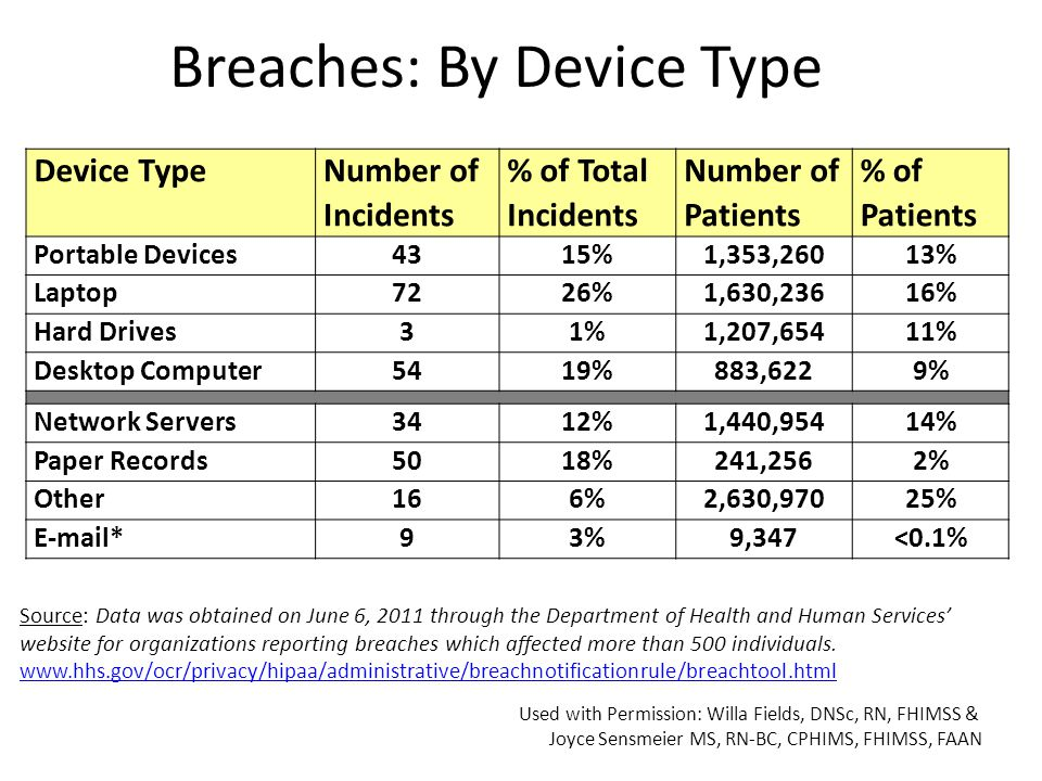 Breaches: By Device Type