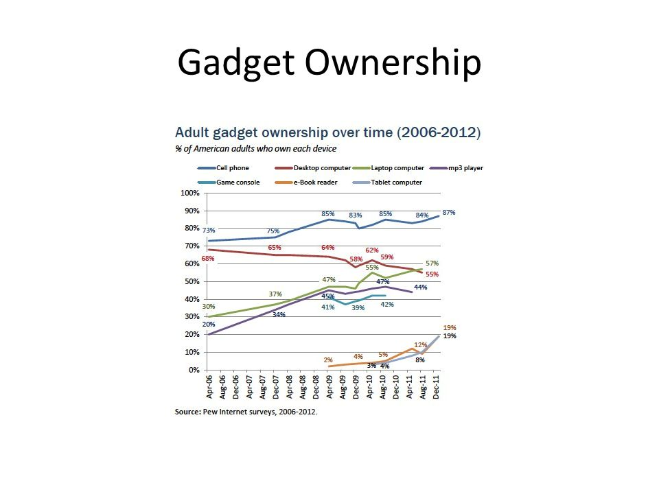 Gadget Ownership