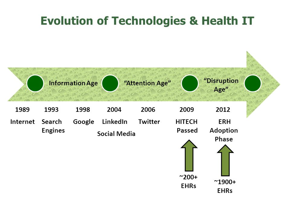 Evolution of Technologies & Health IT