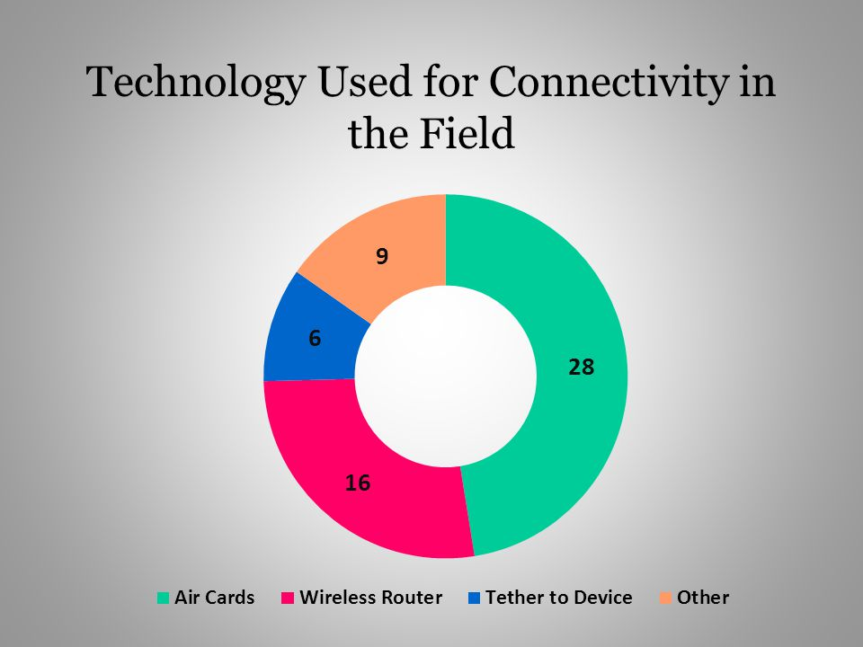Technology Used for Connectivity in the Field