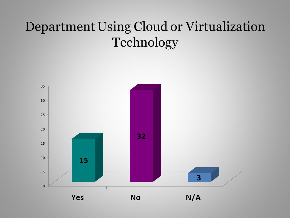 Department Using Cloud or Virtualization Technology