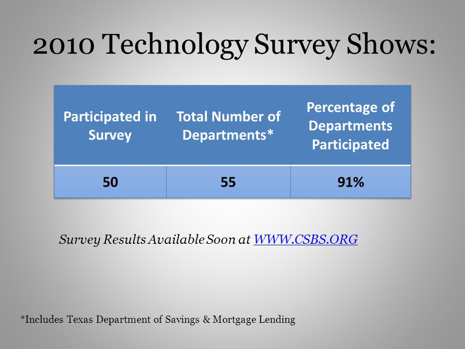 2010 Technology Survey Shows: