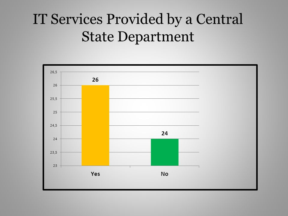 IT Services Provided by a Central State Department