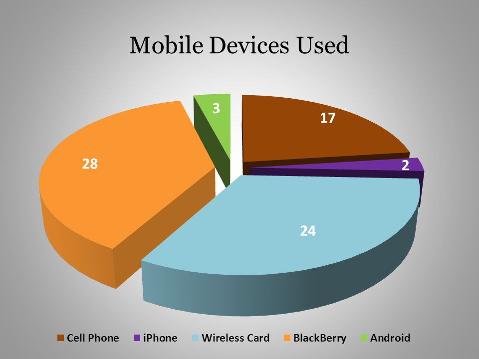 Mobile Devices Used