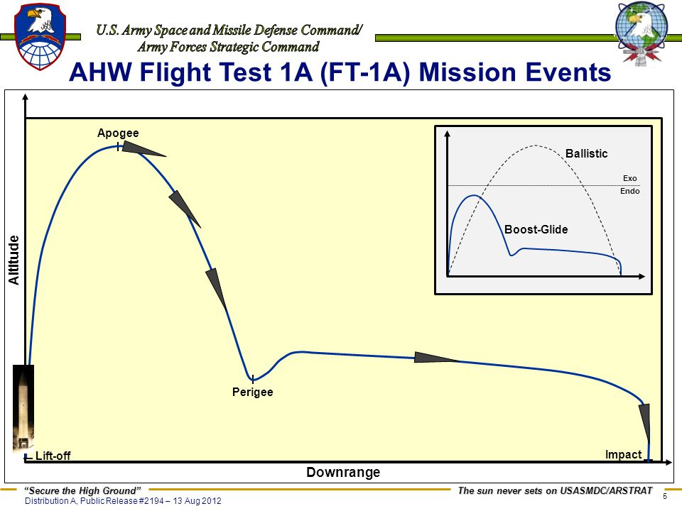 AHW Flight Test 1A (FT-1A) Mission Events