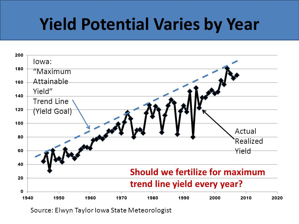 Yield Potential Varies by Year