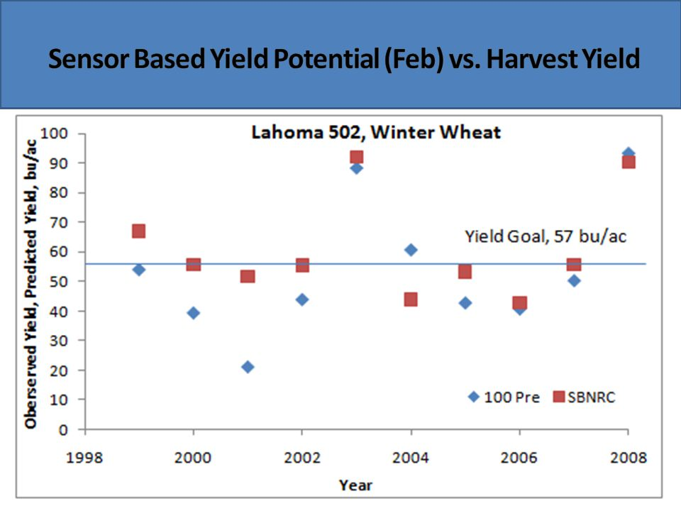 Sensor Based Yield Potential (Feb) vs. Harvest Yield