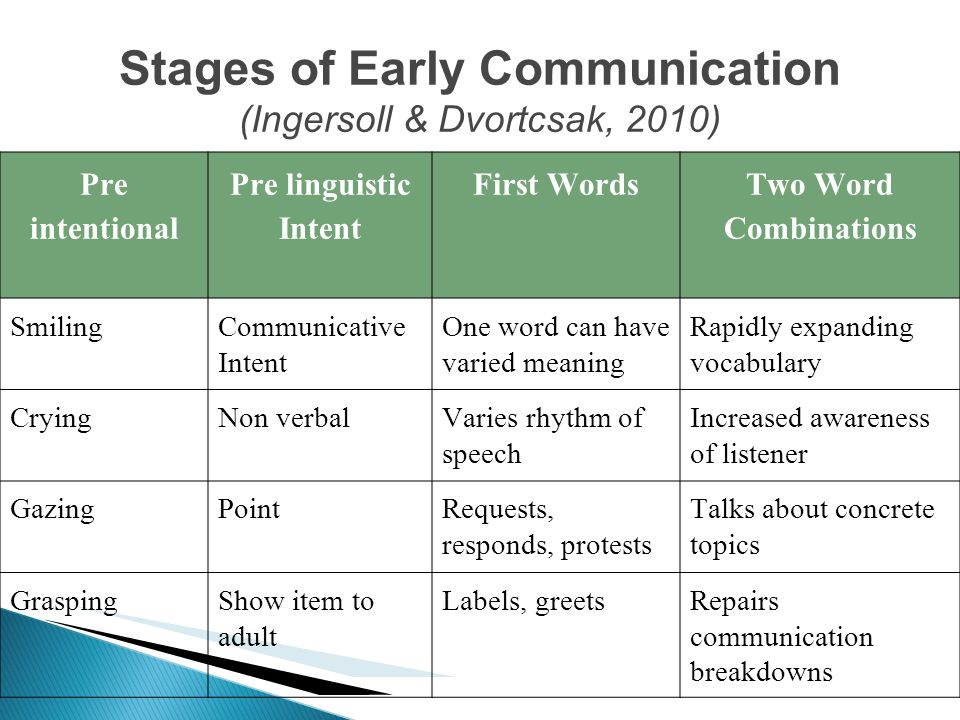 Stages of Early Communication (Ingersoll & Dvortcsak, 2010)