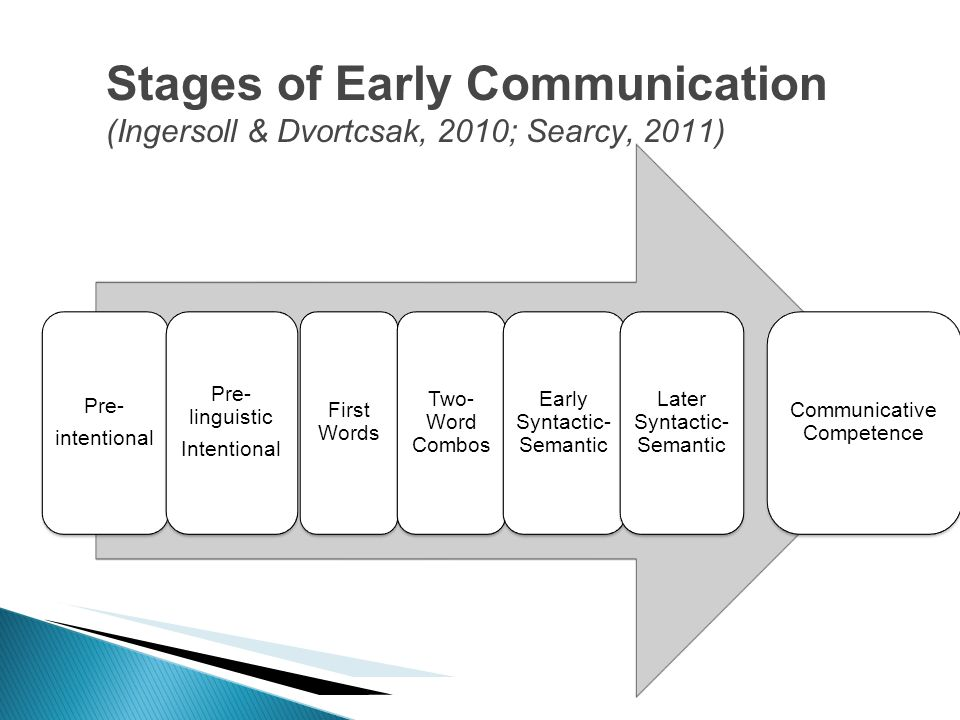 Stages of Early Communication (Ingersoll & Dvortcsak, 2010; Searcy, 2011)