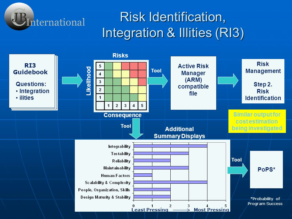 Risk Identification, Integration & Illities (RI3)