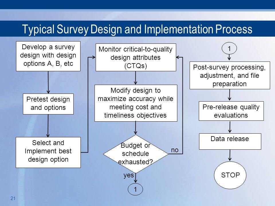 Typical Survey Design and Implementation Process