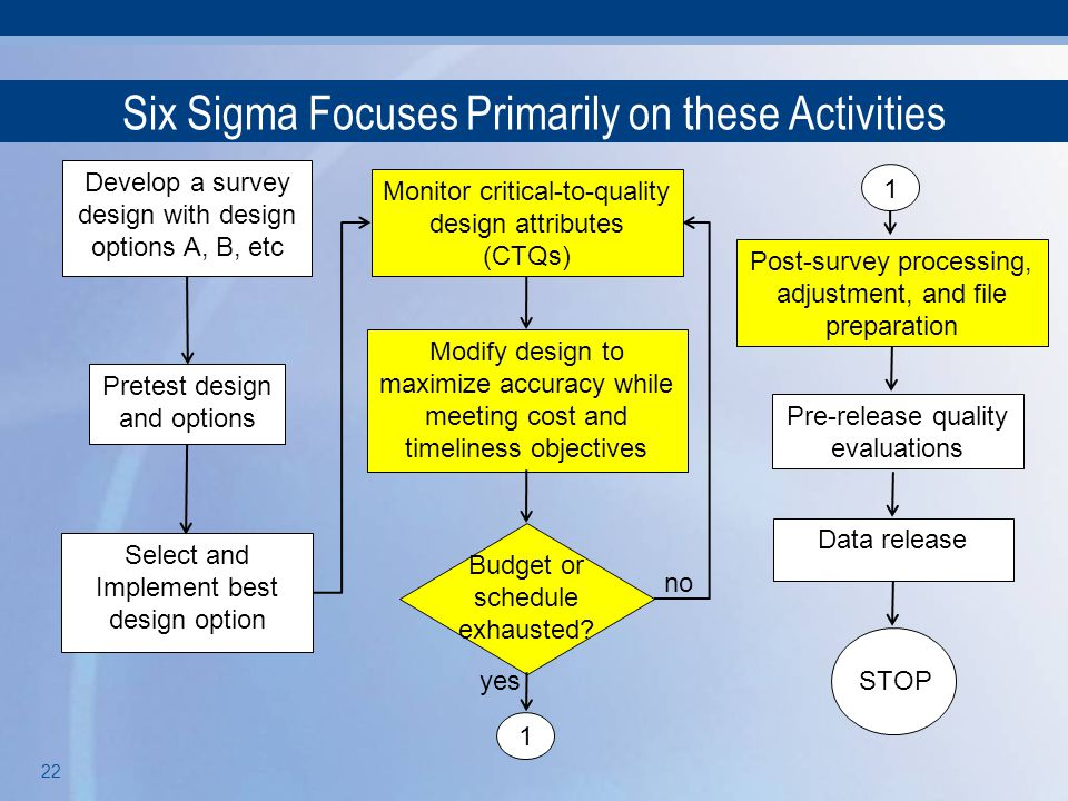 Six Sigma Focuses Primarily on these Activities