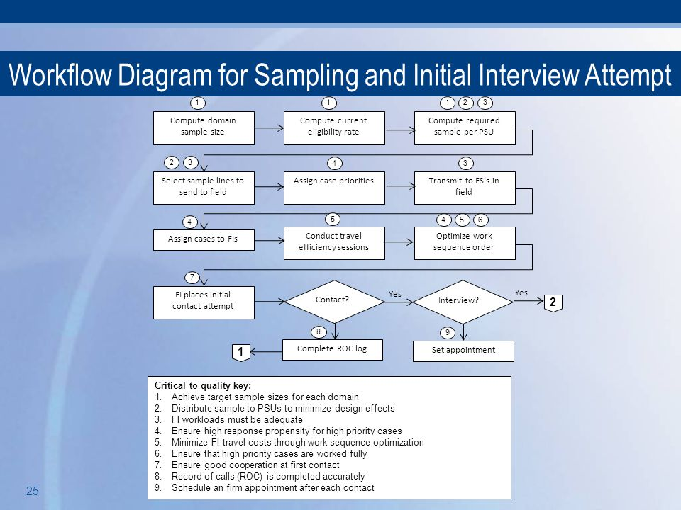 Workflow Diagram for Sampling and Initial Interview Attempt