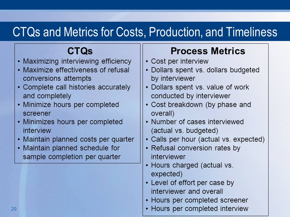 CTQs and Metrics for Costs, Production, and Timeliness