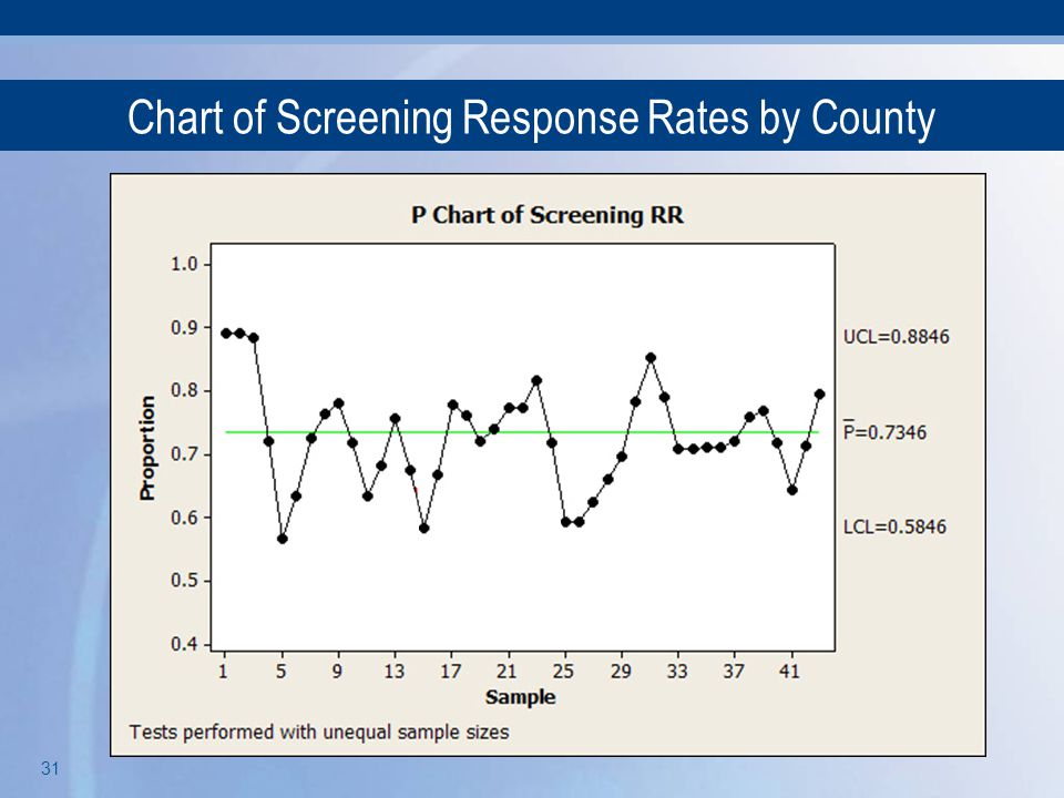Chart of Screening Response Rates by County