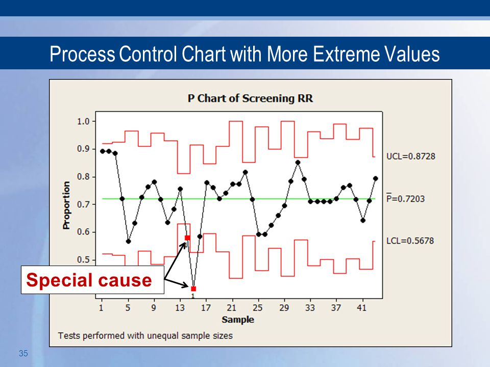 Process Control Chart with More Extreme Values