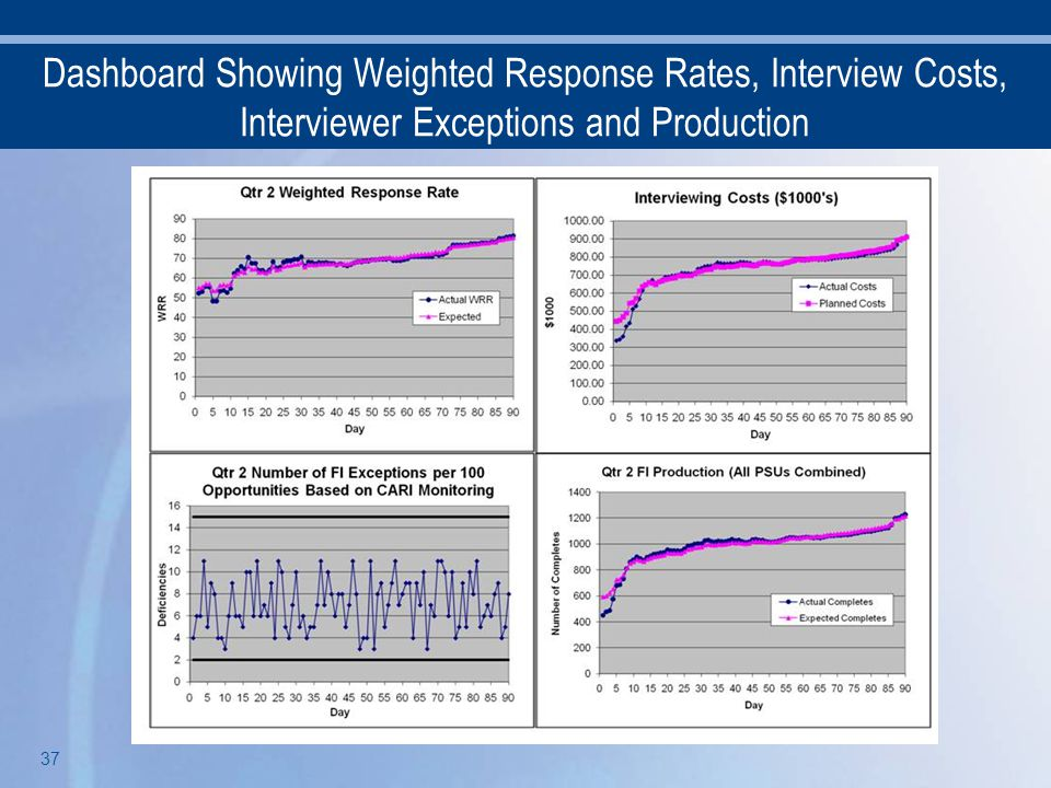 Dashboard Showing Weighted Response Rates, Interview Costs, Interviewer Exceptions and Production