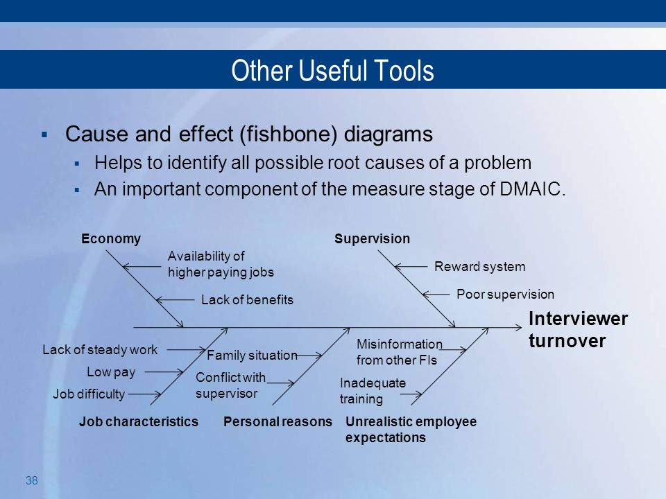 Other Useful Tools Cause and effect (fishbone) diagrams