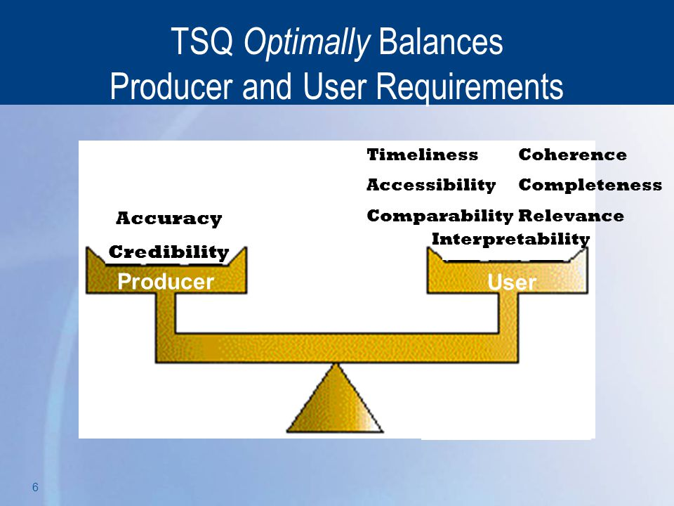 TSQ Optimally Balances Producer and User Requirements