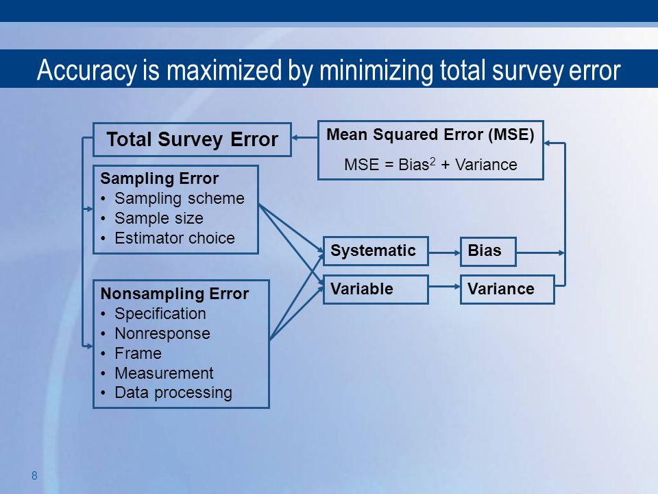 Accuracy is maximized by minimizing total survey error