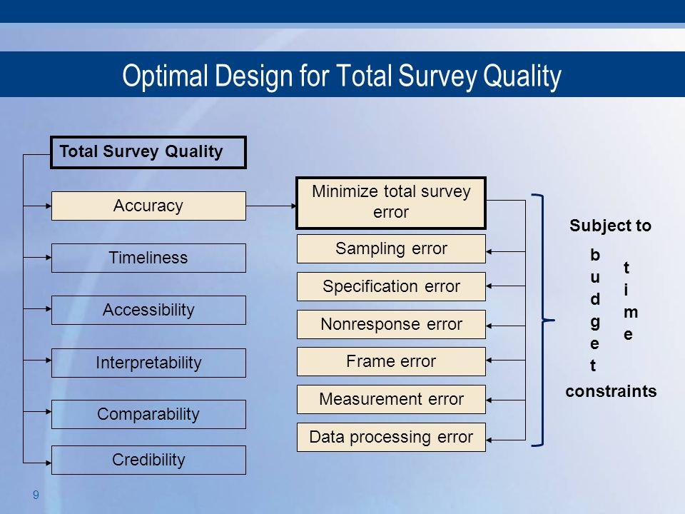 Optimal Design for Total Survey Quality