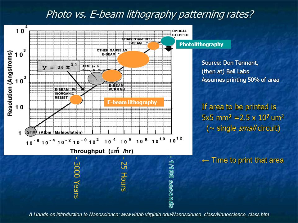 Photo vs. E-beam lithography patterning rates