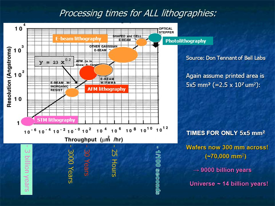 Processing times for ALL lithographies: