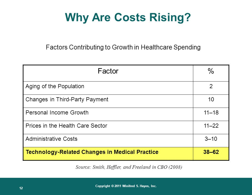 Factors Contributing to Growth in Healthcare Spending Per Capita