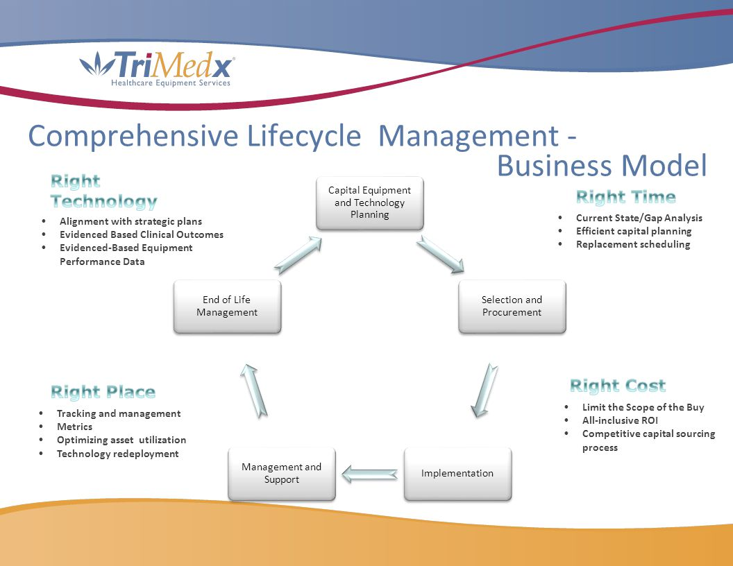 Comprehensive Lifecycle Management - Business Model
