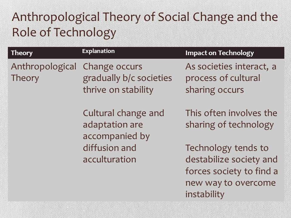 Technology in Society