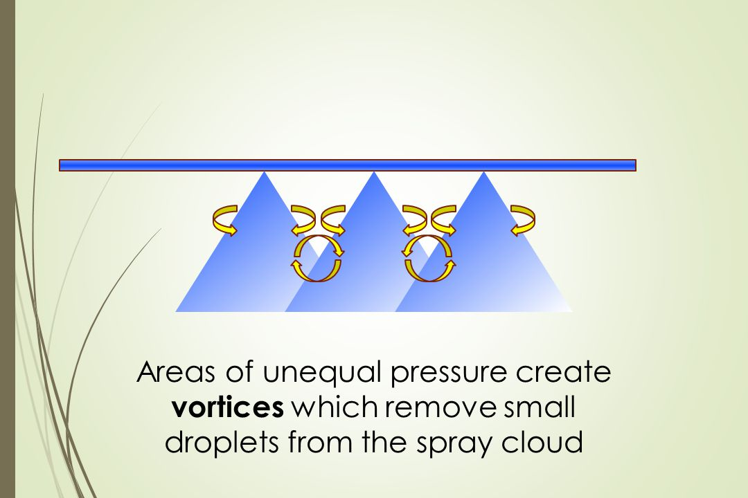 Areas of unequal pressure create vortices which remove small droplets from the spray cloud