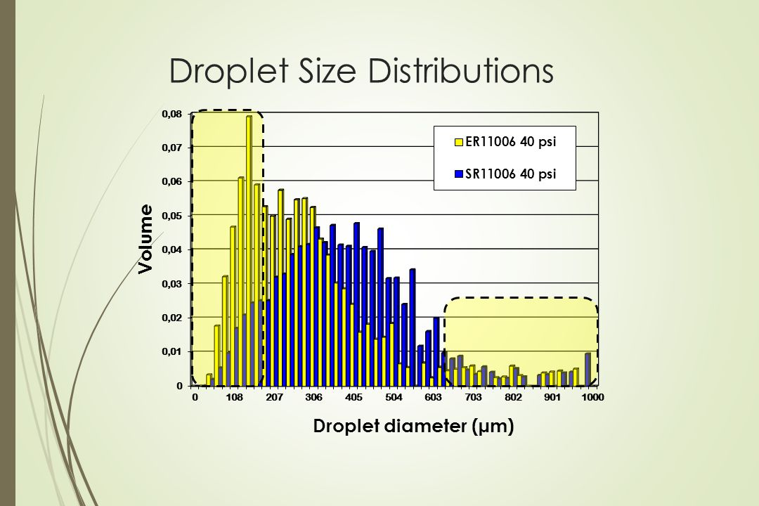 Droplet Size Distributions