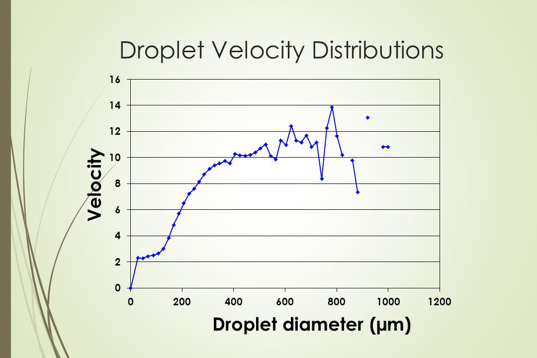 Droplet Velocity Distributions
