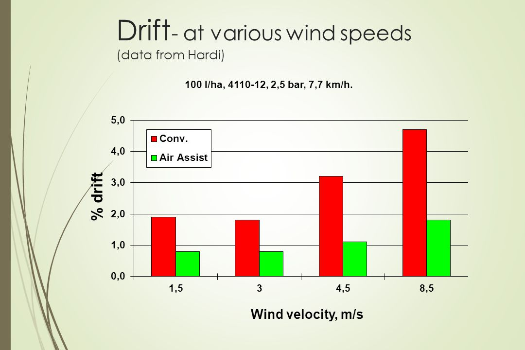 Drift- at various wind speeds (data from Hardi)