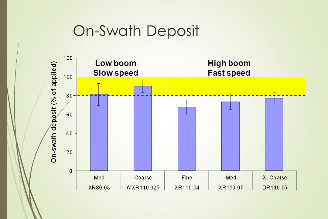 On-Swath Deposit Low boom Slow speed High boom Fast speed
