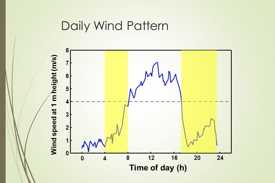 Daily Wind Pattern Time of day (h) Wind speed at 1 m height (m/s) 8 7