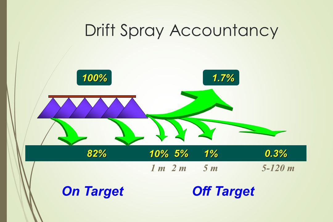 Drift Spray Accountancy