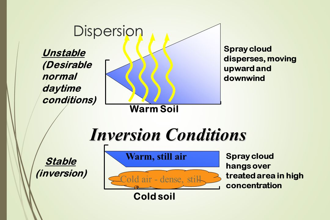 Inversion Conditions Dispersion