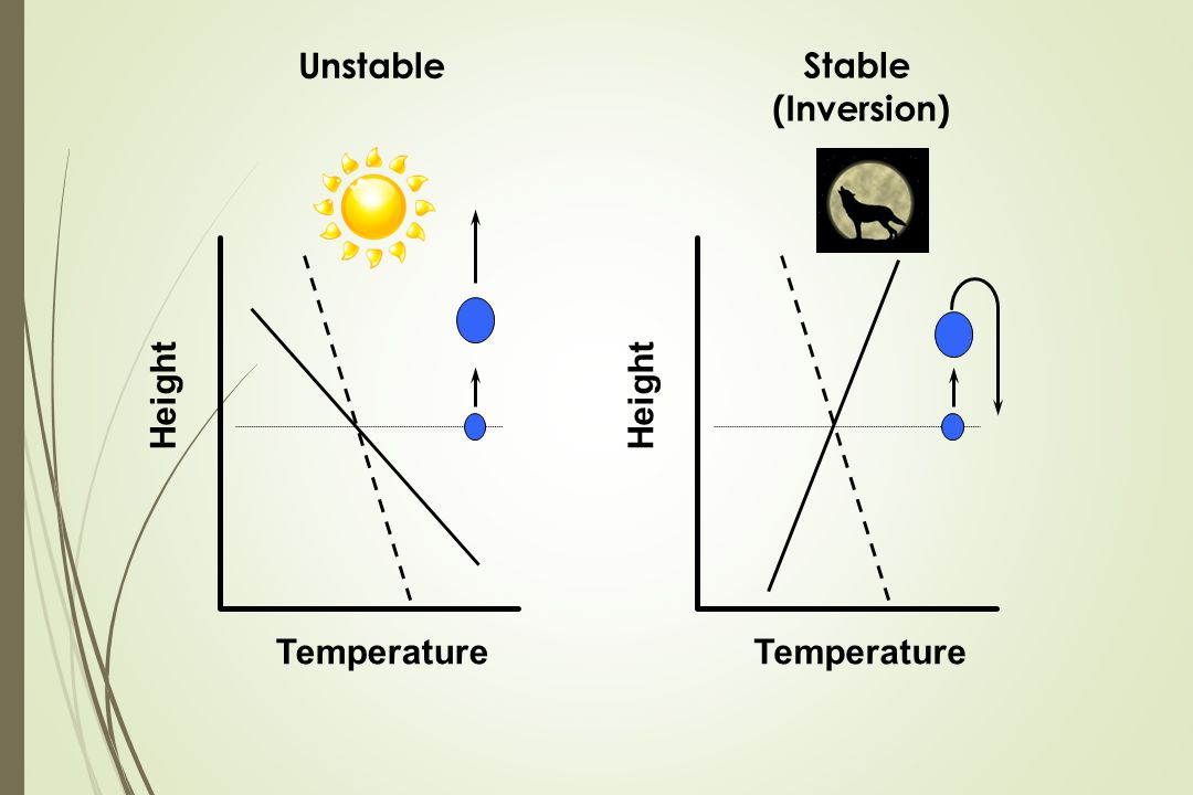 Unstable Stable (Inversion) Height Temperature Height Temperature